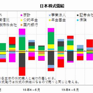 部門別日本株需給・保有残高