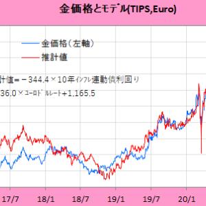 金価格の理論値 & 金銀銅