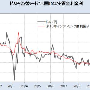 ドル円レートと米国実質金利