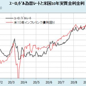 ユーロ/ドルと米実質金利