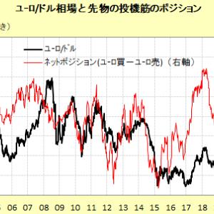 ユーロ/ドルの投機筋のポジション