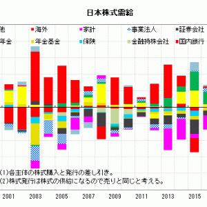 NTTのドコモ完全子会社化と株式需給