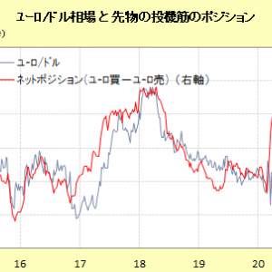 ヘッジファンド、対ユーロのネットロングを縮小-2月以来の大幅減