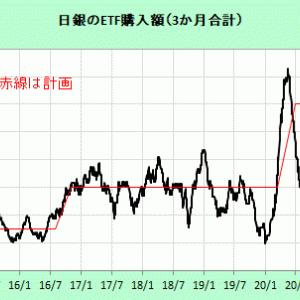 日本株と外人買い