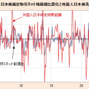 日本の裁定取引残の常態は変化したかも?