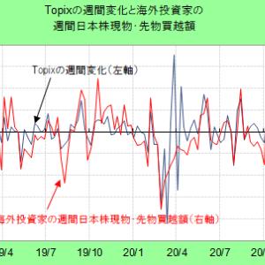 中長期で日本株相場を支える日銀(1)