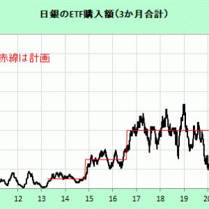 中長期で日本株相場を支える日銀(2)
