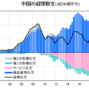 コロナが中国経済を復活させたとしか思えない。