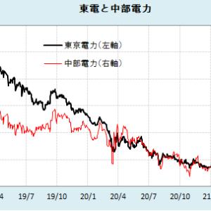 東電、パナソニック 株は楽しい