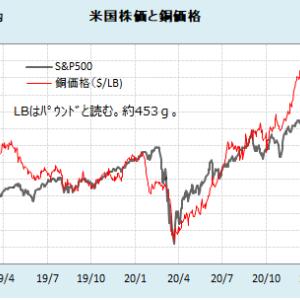 2021年1月27日の米国株の下げ