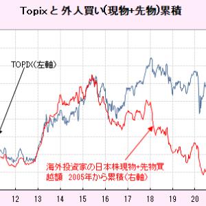 誰が相場を決めるか、日本株