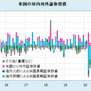 海外から米国への証券投資は急増(3月データ) (1)
