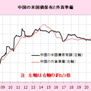 海外から米国への証券投資は急増(3月データ) (2)