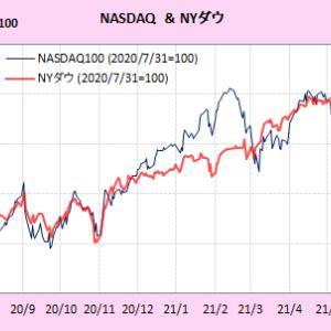 米株式市場 不透明感増す