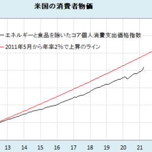 FOMC 2021/06/16 日経新聞まとめ