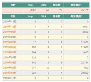 【簡単】ネット副業超初心者が75125円を稼いだ方法