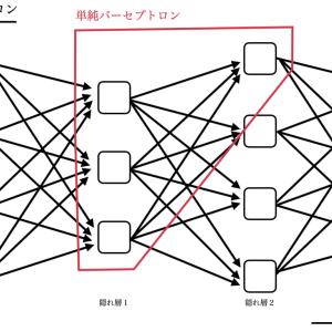 <AIの仕組みシリーズ> パーセプトロンとは〜深層学習の基幹概念〜