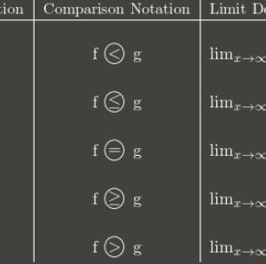 Big O notation の計算原理についてちゃんと調べてみた