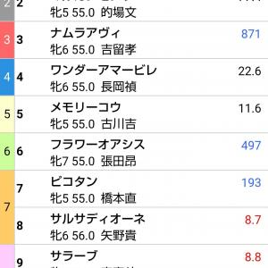川崎競馬11Rスパーキングレディーカップの無料配信