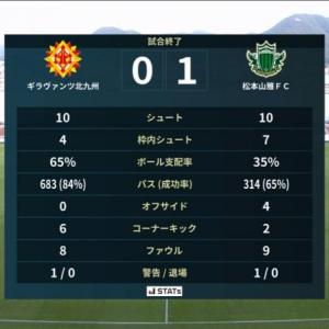 ボールを持てども、ゴールは遠く...|北九州 0-1 松本