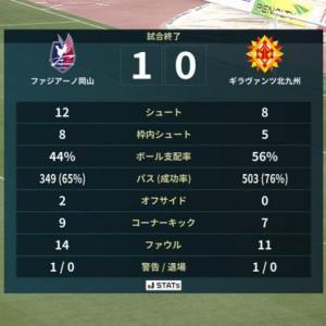 5試合勝ちなし、2試合ゴールなし... 岡山 1-0 北九州