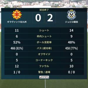 良く攻めた、ナイスゲーム、でも...決定力の違い?!? 北九州 0-2 磐田