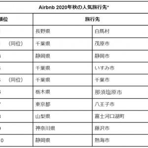 Airbnb秋の国内人気旅行先ランキング 藤沢市が9位にランクイン!