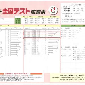 日能研全国テスト(小3・6月)成績表到着