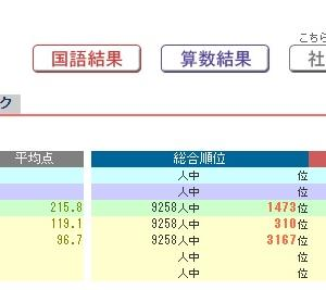 日能研全国テスト(小3・10月)結果速報