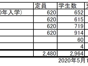 ICU国際基督教大学 2020年度 学生数充足率 入学定員と入学者数
