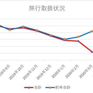 主要旅行業者の売上はどれくらい落ちているのか? 9月11日数値版