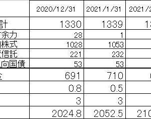 月末資産状況チェック 2021/2