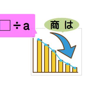 「□÷0.8 」正解,低っ!