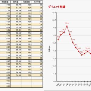 【記録更新】ダイエット66日目の結果