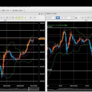 [FXおすすめ]FX今後の見通し 8/13(木) 米ドル円、豪ドル円、ポンド円、ユーロドル