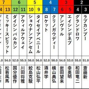 第56回 CBC賞 G3Ⅲ  枠順決定!