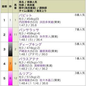 第69回 ラジオNIKKEI賞 GⅢ  結果