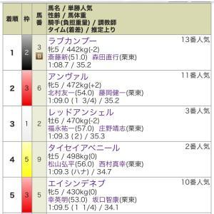 第56回 CBC賞 GⅢ  結果