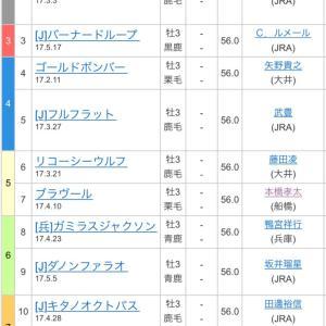 第22回 ジャパンダートダービー jpnⅠ  枠順確定!