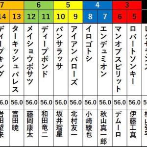 第68回 神戸新聞杯(G2)予想