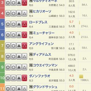 第67回 日本テレビ杯(jpnⅡ)予想
