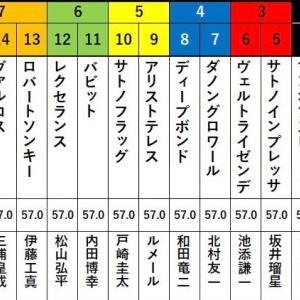 第81回 菊花賞(G1)予想(まだ買い目なし)