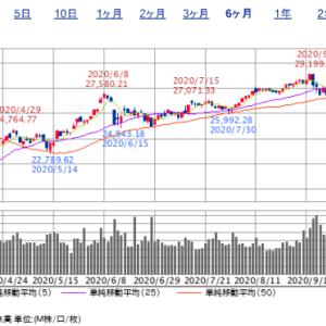 予想ですが、株式は二番底に向かいますね!!