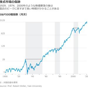 低迷期の長さ【株式投資で景気後退期は避けられない】