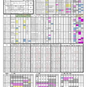 2020.04.19阪神4Rの予想
