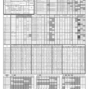 2020.06.21東京6Rの予想