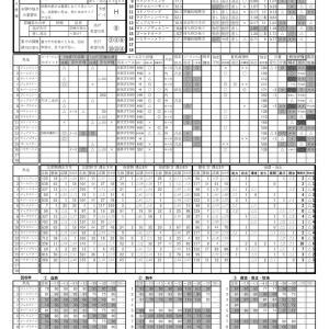 2020.06.20函館1Rの予想