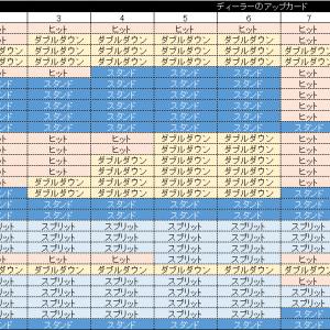 ブラックジャックのベーシックストラテジー【チャートの見方と覚え方】