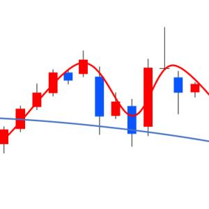 移動平均線はFXに必要不可欠なインジケータ|ゼロからはじめるFXトレード