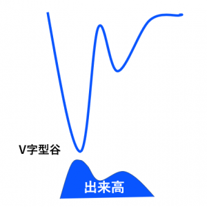 V字型とは?大底を狙ってトレード|ゼロからはじめるFXトレード